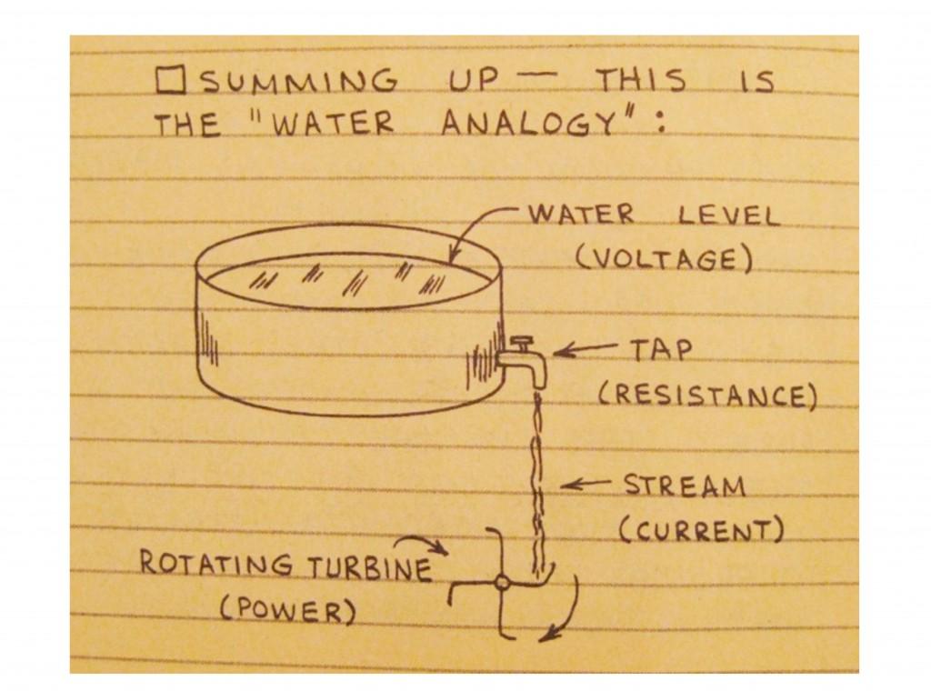 waterAnalogy
